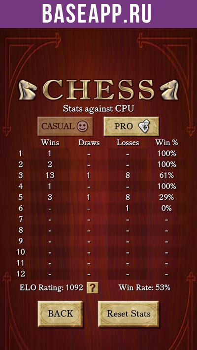 Шахматы: отслеживайте статистику ваших игр